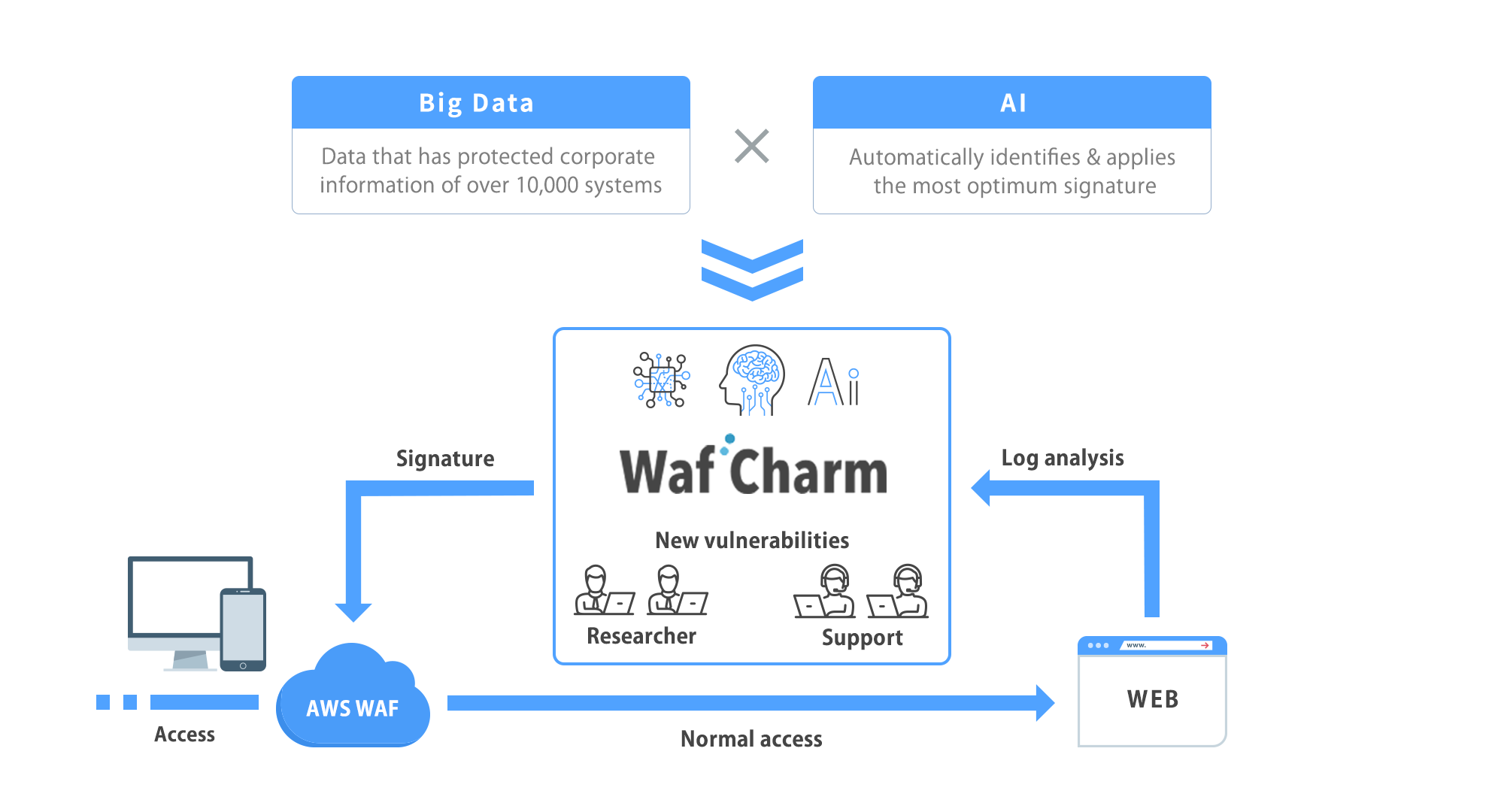 Service for automation of AWS WAF operations by means of AI & Big Data