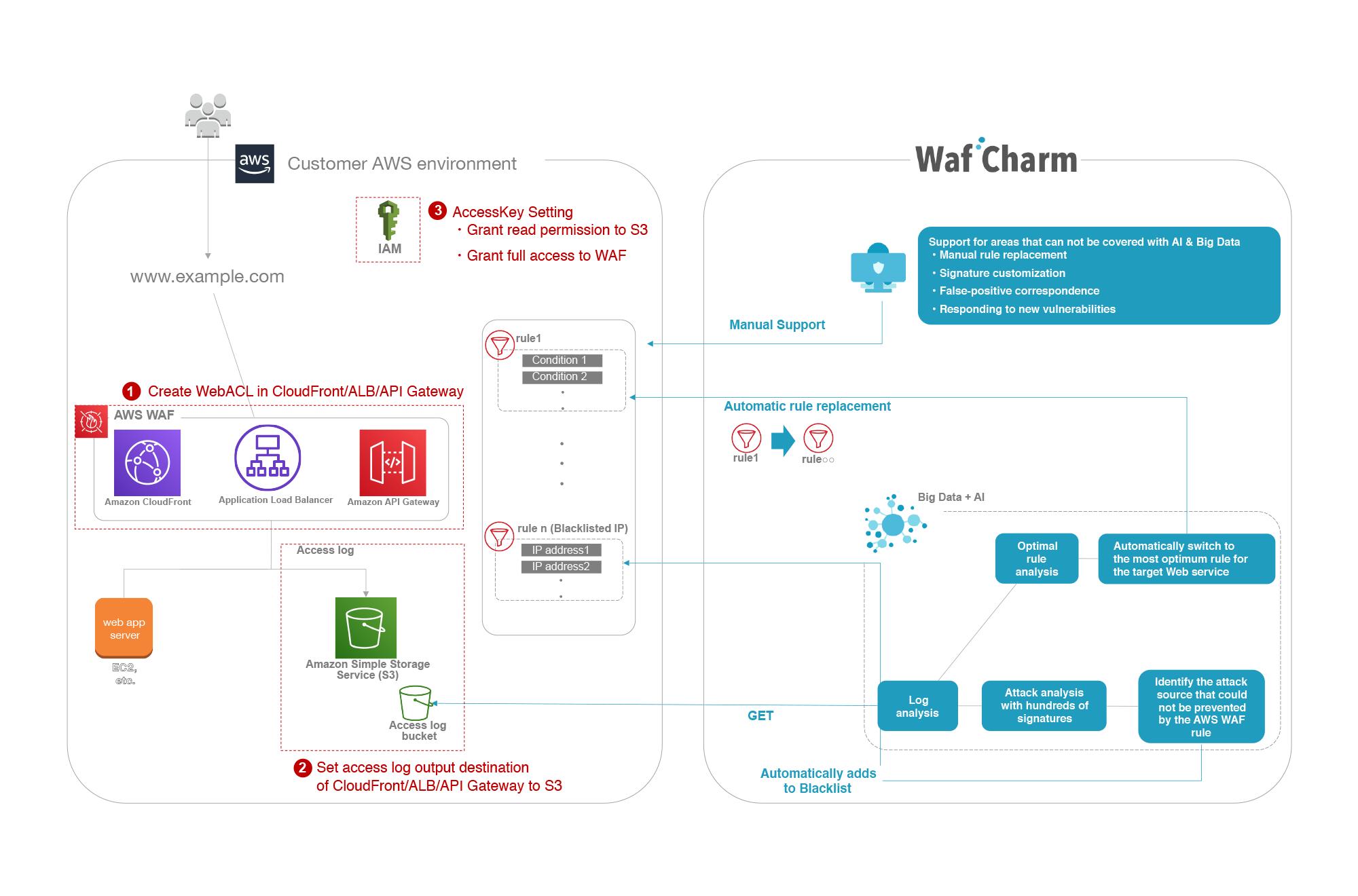 WafCharm System Architecture