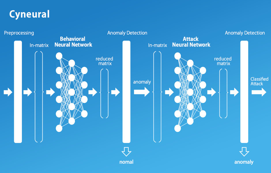 Cyneural Cyber-attack detecting AI engine using Deep Learning