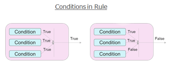 Conditionsinrule